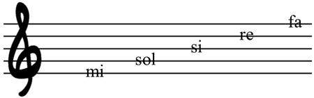 nombre de las líneas clave de sol