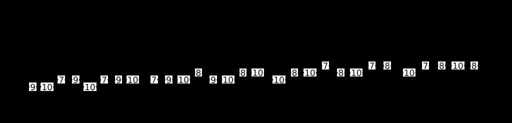 Escalas en grupos de cuatro (B)