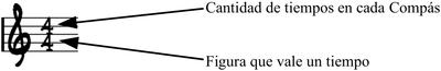 Partes de la cifra indicadora de compas