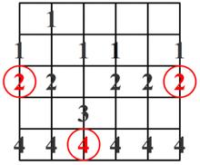 Escala menor Melódica de Jazz - patrón #3