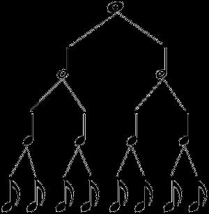 piramide de figuras musicales