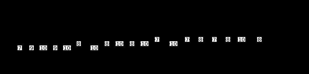 Escalas en grupos de 3 (B)