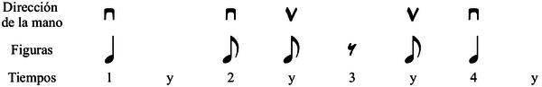 Figuras musicales combinadas: Dirección del plectro / uña / pajuela
