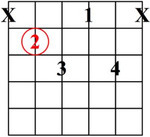 acorde de séptima disminuida posición 2
