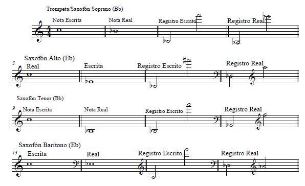 tocar un instrumento o cantar fuera de tono