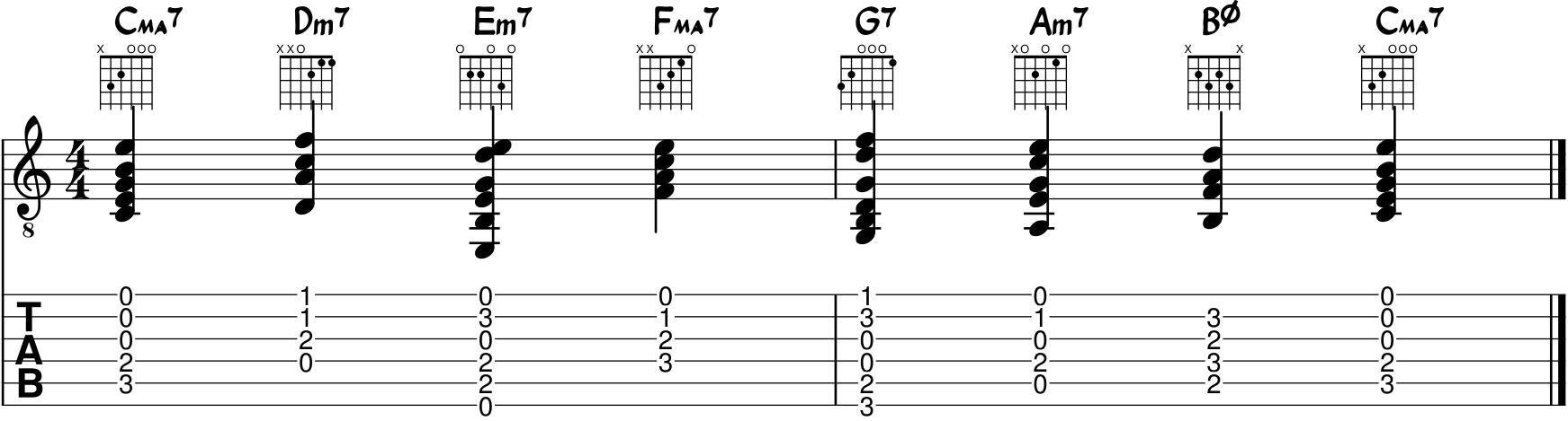 Acordes Derivados de la Escala Mayor en la Guitarra - Angel\'s Guitar